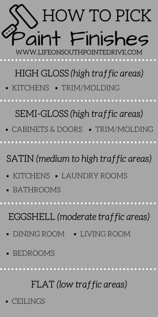 Paint Finishes Guide